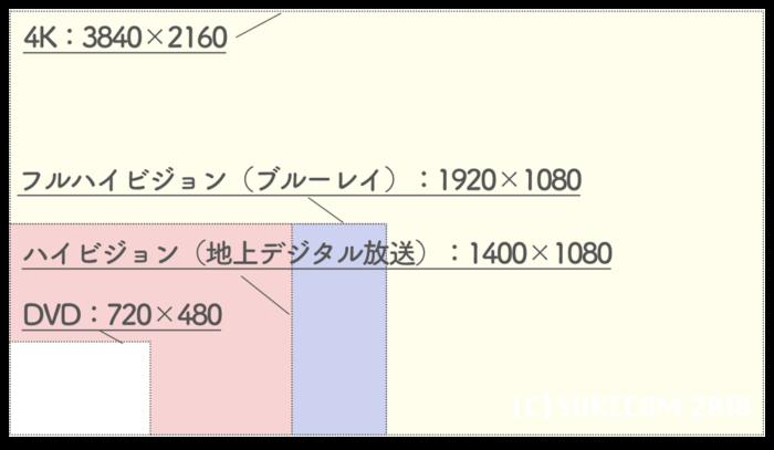 4Kディスプレイの解像度の差