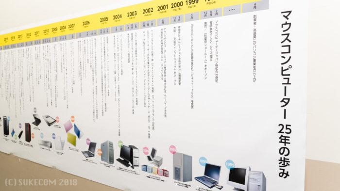 工場に掲示されていた年表