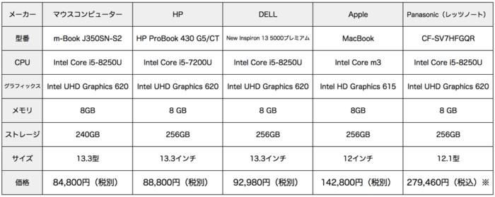 パソコンの価格比較